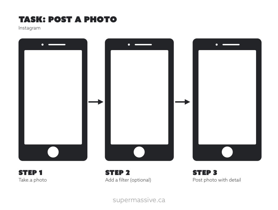 Instagram flow of posting a photo - Step 1, take a photo, Step 2, add a filter, Step 3 Post photo with detail