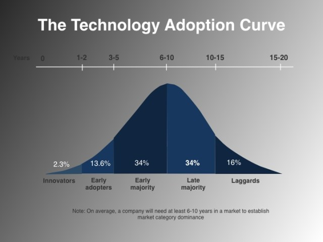 Demand-Generation-Technology-Adoption-Curve