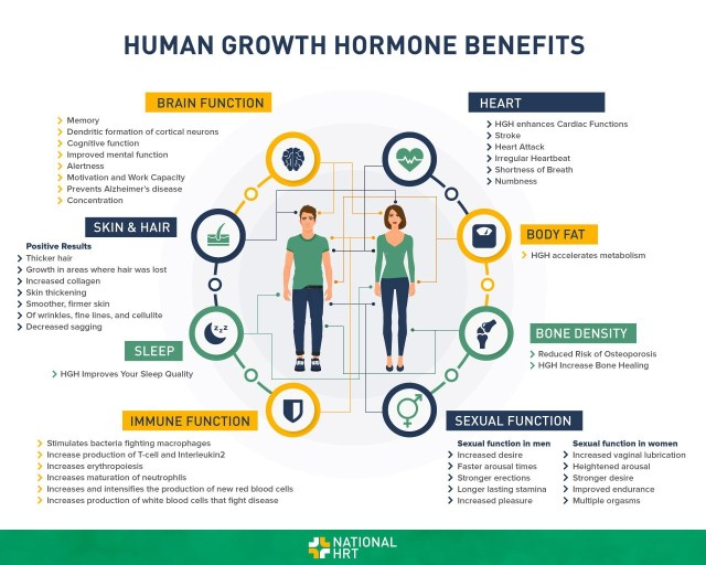Human Growth Hormone Benefits. Compound lifting.