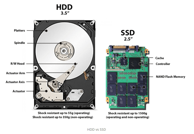 What is an SSD