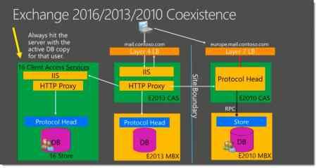 Exchange 2016-2013-2010 coexistence