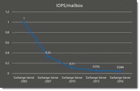 Exchange 2016 IOPS