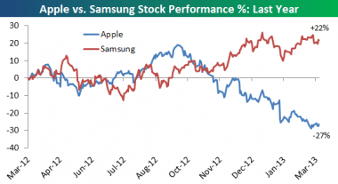 applesamsung_decline-380x207