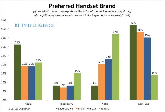 preferred handset brand-1