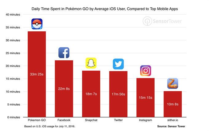 pokemon-go-usage-comparison-Social Media