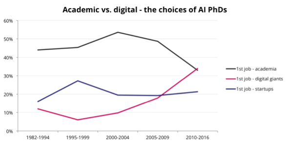 academicvsdigital