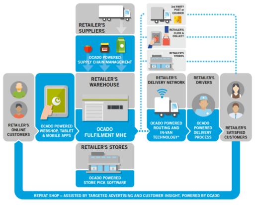 Ocado-Smart-Platform