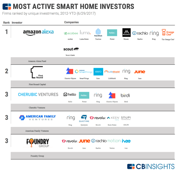 Amazon_Invests_CBInsights