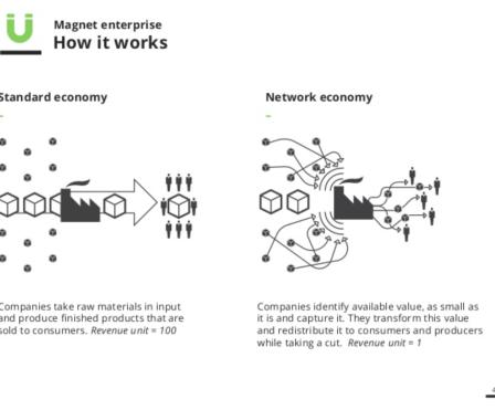 network-economy
