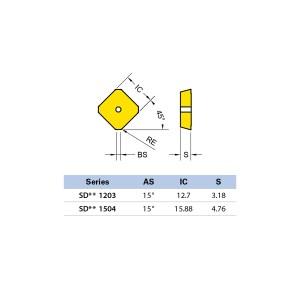 Plăcuță amovibilă pentru frezare SDCN