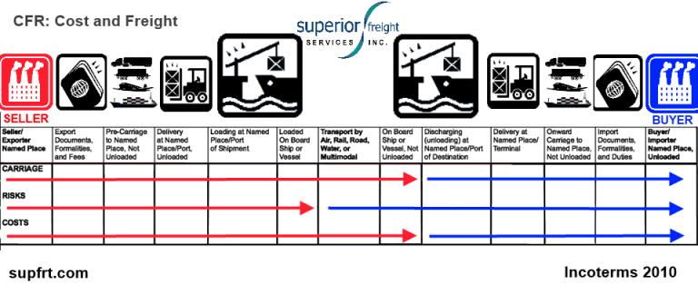 CFR SUPFRT INCOTERM CHART
