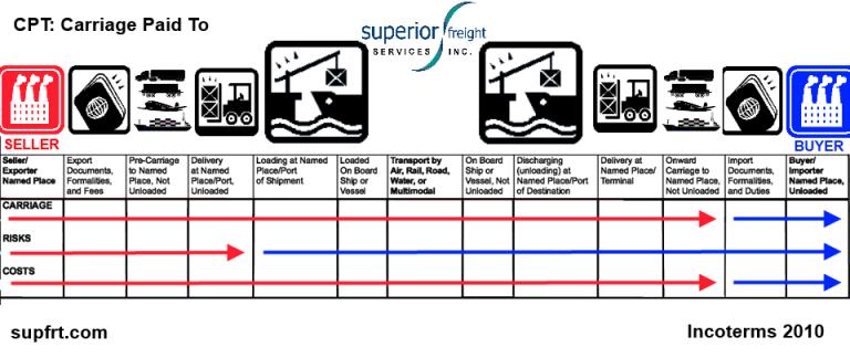 CPT SUPFRT INCOTERM CHART