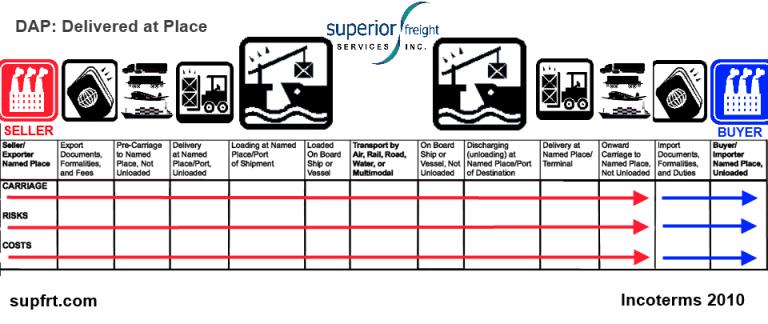 DAP SUPFRT INCOTERM CHART