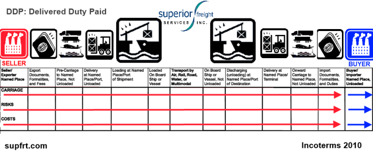 DDP SUPFRT INCOTERM CHART