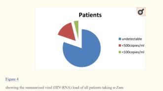 black-seed-alpha-zam-clinical-study