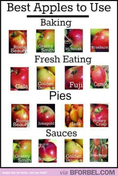Apples usage