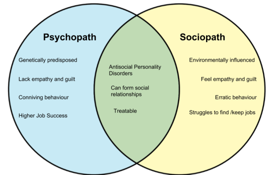 Cause of Sociopath and Psychopath
