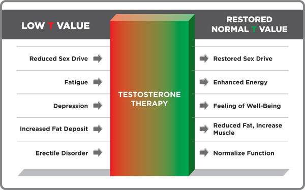 Low Testosterone Therapy