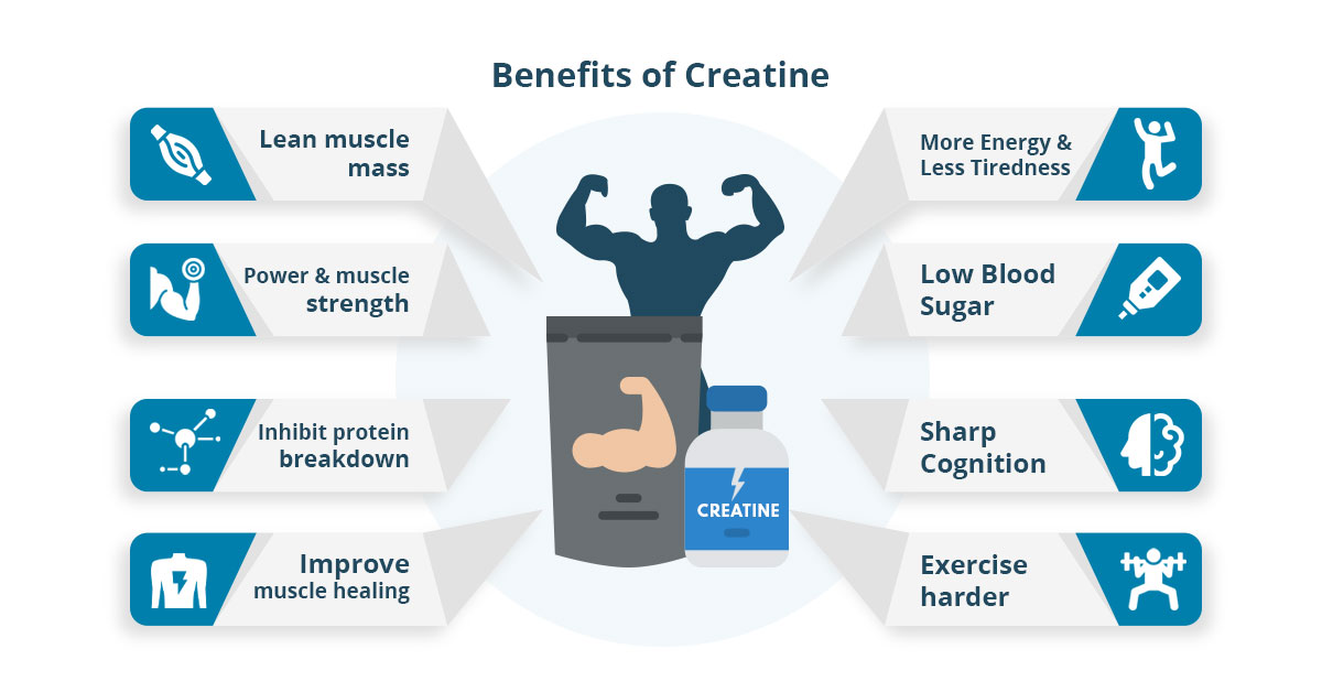 Benefits and Effectiveness of creatine