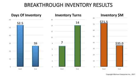 Breakthrough Inventory Results