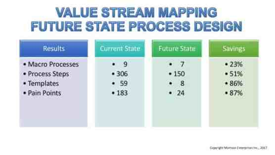 Value Stream Mapping The Future State Process Supply