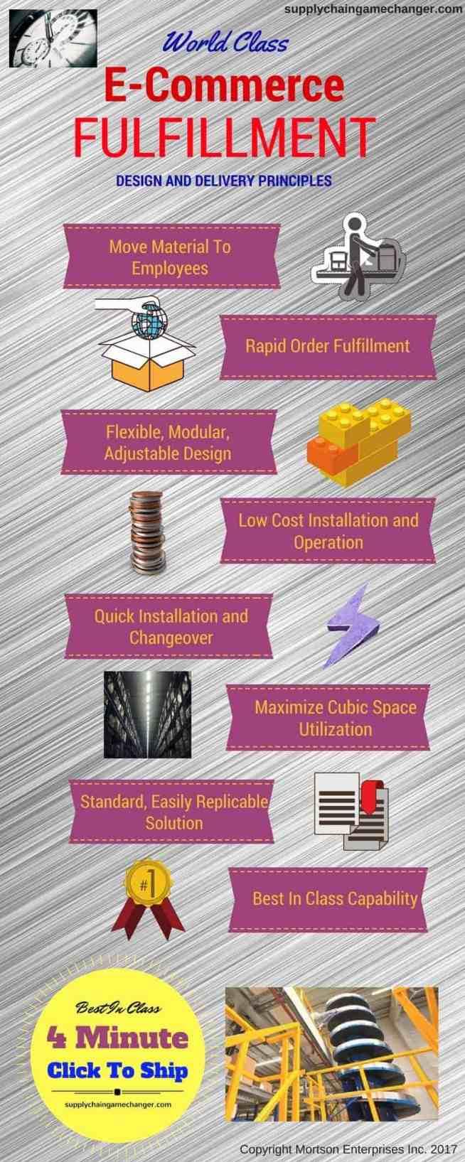 E-Commerce Fulfillment Infographic