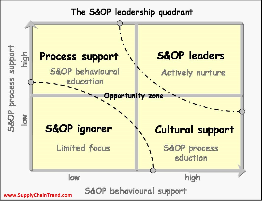 4 Phases Of Behavioural Change In The Journey To S Amp Op