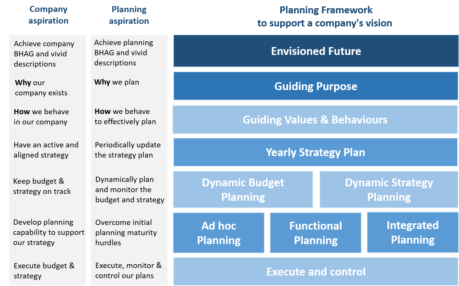 A Planning Framework In Support Of A Company Vision