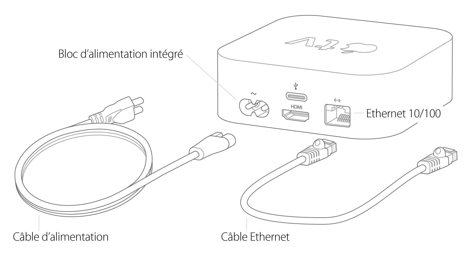 Configuration De Votre Apple Tv 4e Generation