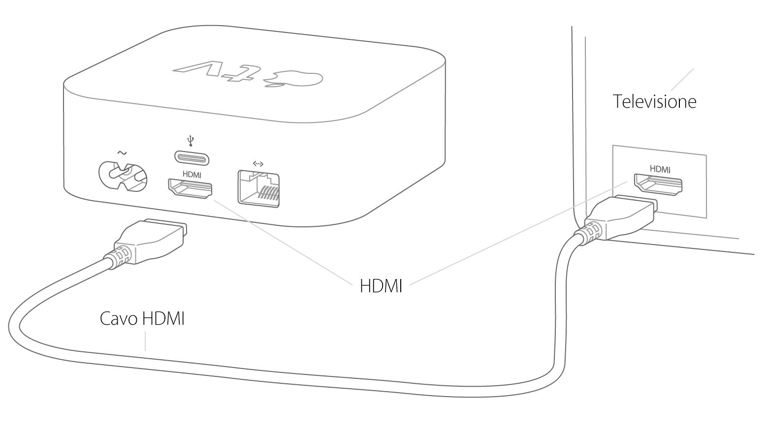 Configurazione Di Apple Tv 4a Generazione