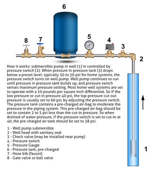 How Well Water Pump And Pressure Systems Work