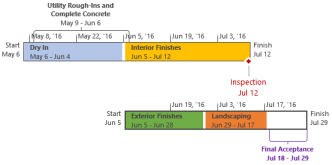 Formatted timeline in Project - www.office.com/setup