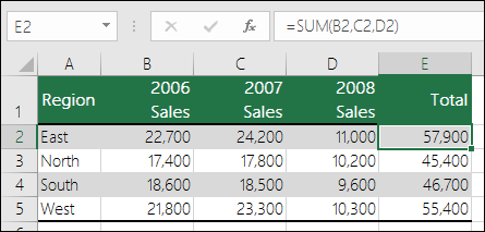 A formula using explicit cell references like =SUM(B2,C2,D2) can cause a #REF! error if a column is deleted.