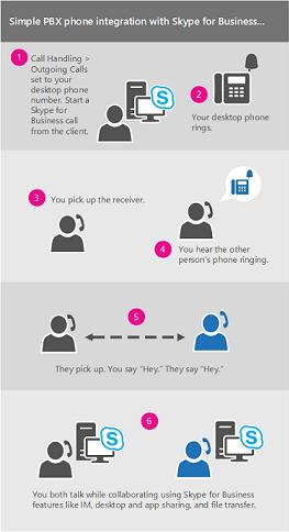 Diagram of the call via work process