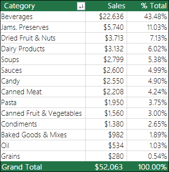Sample PivotTable by Category, Sales & % of total