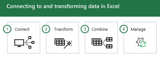 Connecting to and transforming data in Excel in 4 steps: 1 - Connect, 2 - Transform, 3 - Combine, and 4 - Manage.