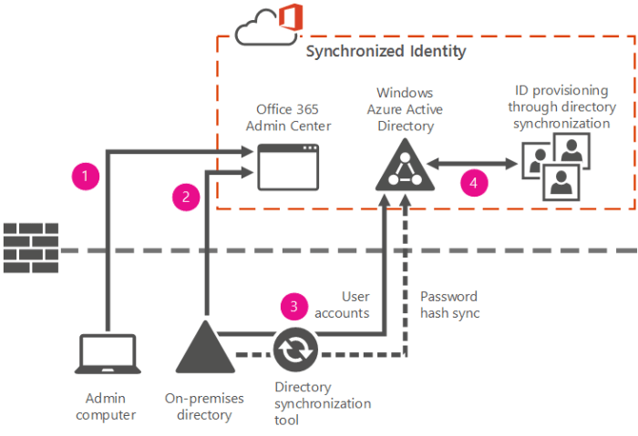 Identity provisioning with synchronization