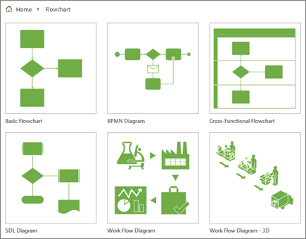 Screenshot of six diagram thumbnails on the Flowchart category page.