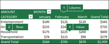 Example of a PivotTable and how the Fields correlate to the Fields list.