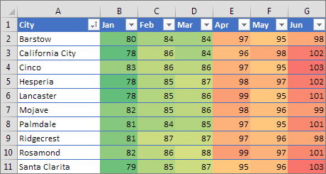 Conditional formatting with three color scale