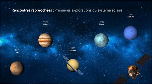 Diapositive après l'application de la transition Morph