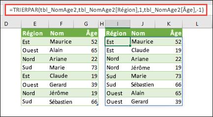Vous pouvez trier un tableau par région dans l'ordre croissant, puis selon l'âge de chaque personne, dans l'ordre décroissant.