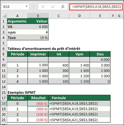 Exemple de fonction ISPMT avec l'amortissement de prêts principal pair