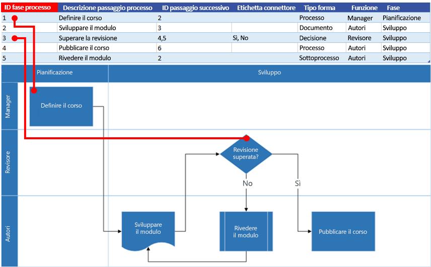 Creare Un Diagramma Visualizzatore Dati Visio