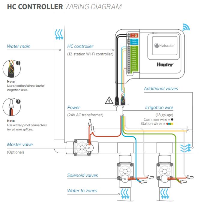gas solenoid valve wiring diagram leland faraday motor