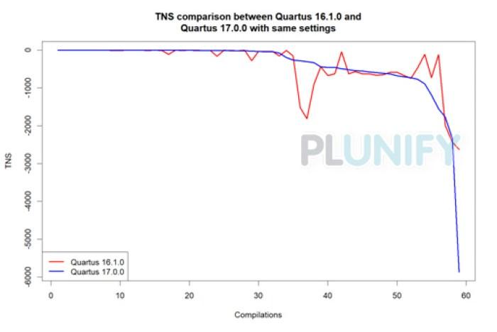 Intel FPGA Toolchain Comparison 1