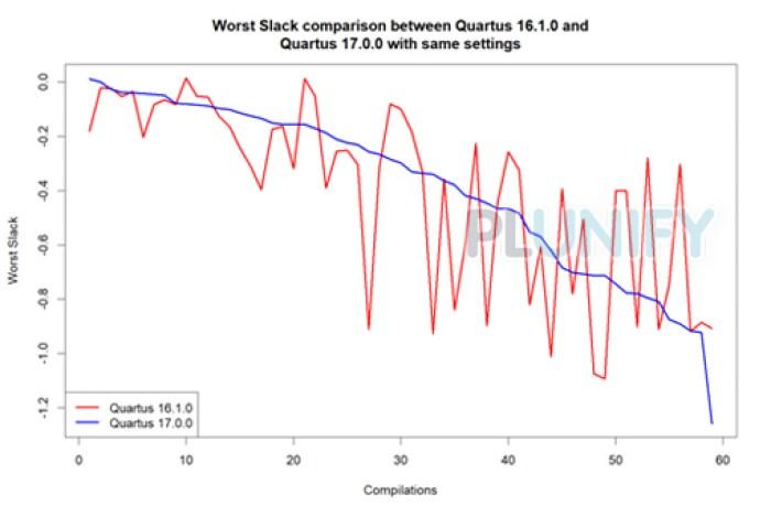 Intel FPGA Toolchain Comparison 3