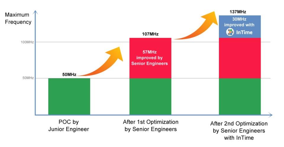 FPGA Optimization Comparison