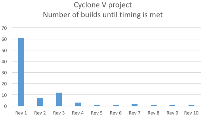 predictable_timing_closure_cyclonev