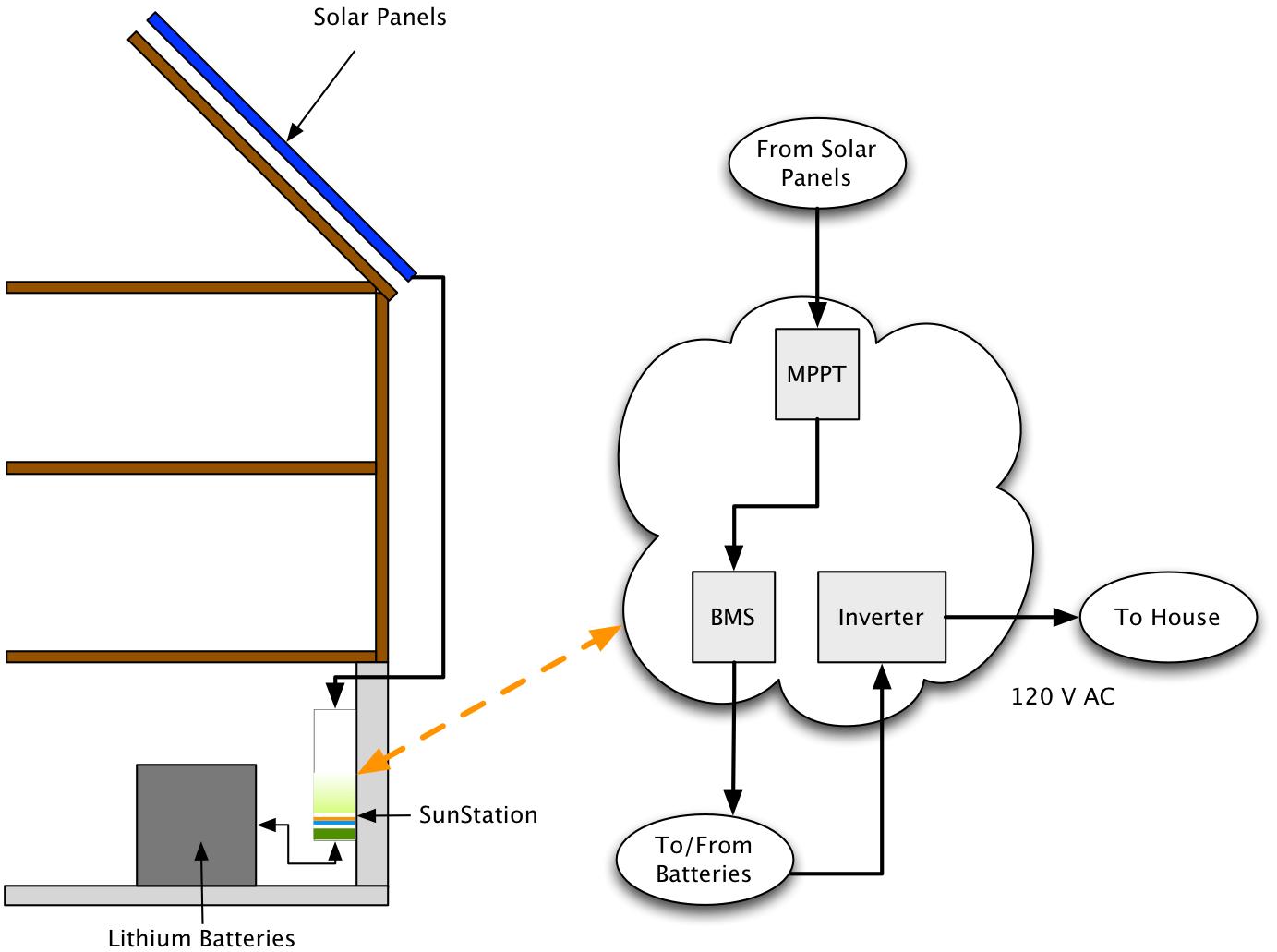 Sunstation Home Battery Backup